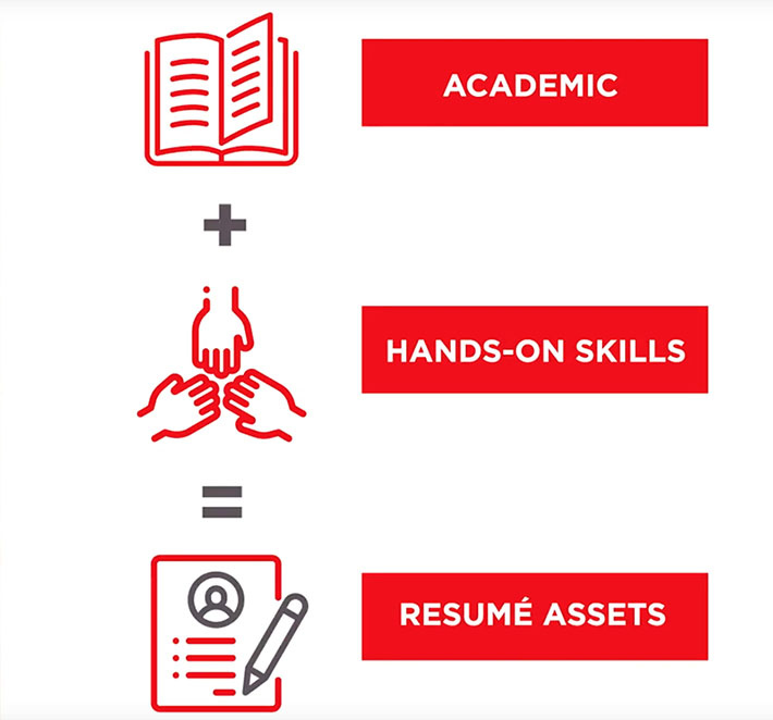 Academic plus hands-on skills = resume assets