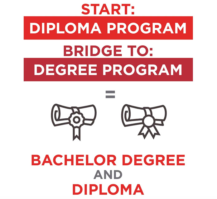 Start with a diploma program and bridge to a degree program