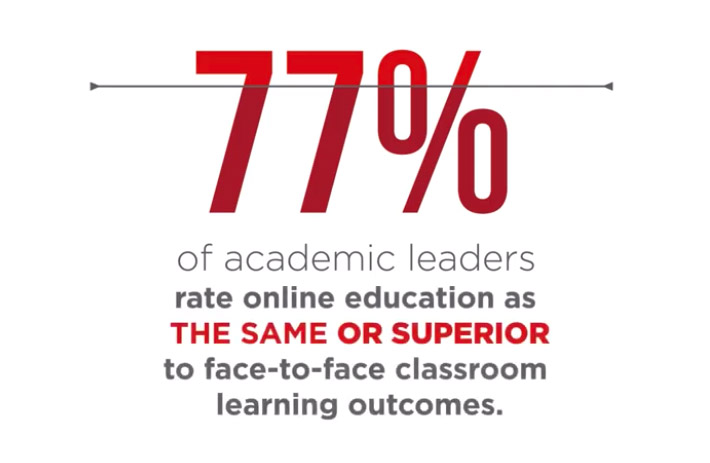 77 percent of academic leaders rate online education highly.