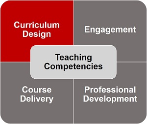 Teaching Competencies diagram, highlighting Curriculum Design