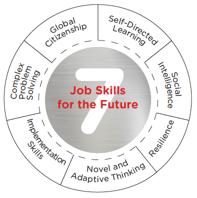 7 job skills for the future: Novel and adaptive thinking, resilience, social intelligence, global citizenship, self-directed learning, complex problem solving, implementation skills